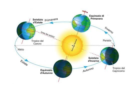 equinozi-e-solstizi-1623683869.jpg